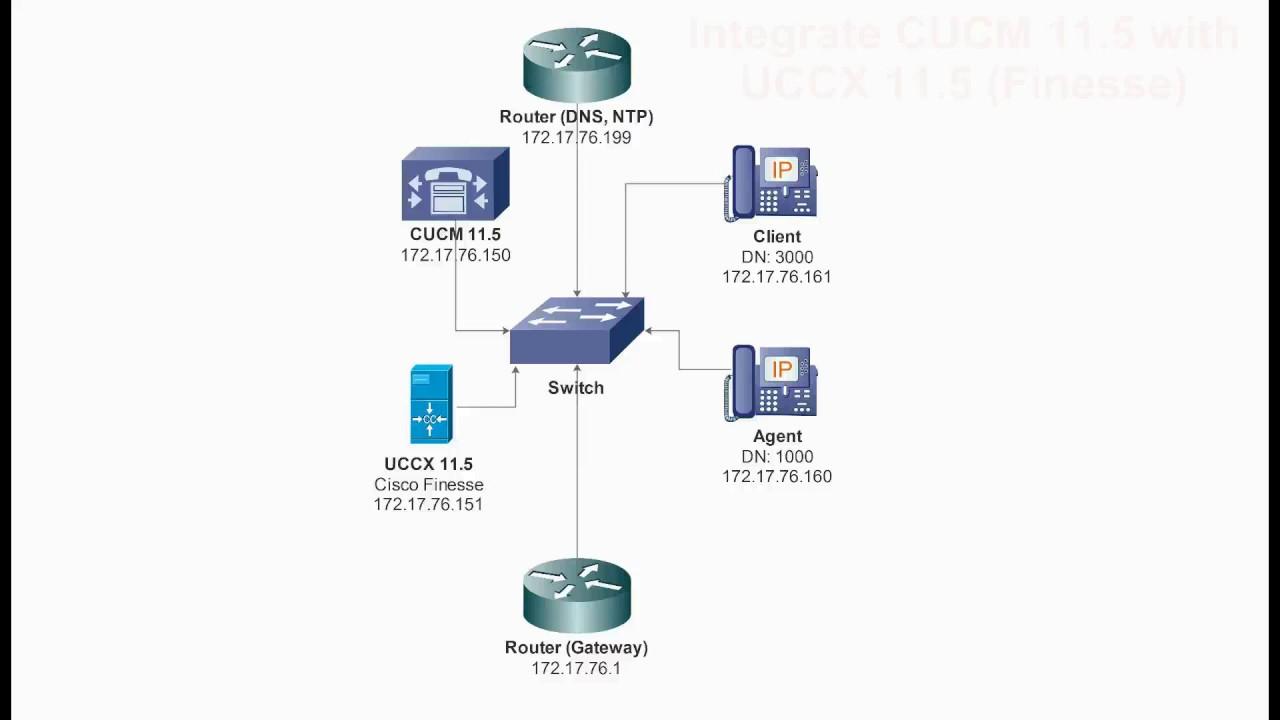 Base Configuration UCCX 11 5 (Cisco Finesse Agent) + CUCM 11 5