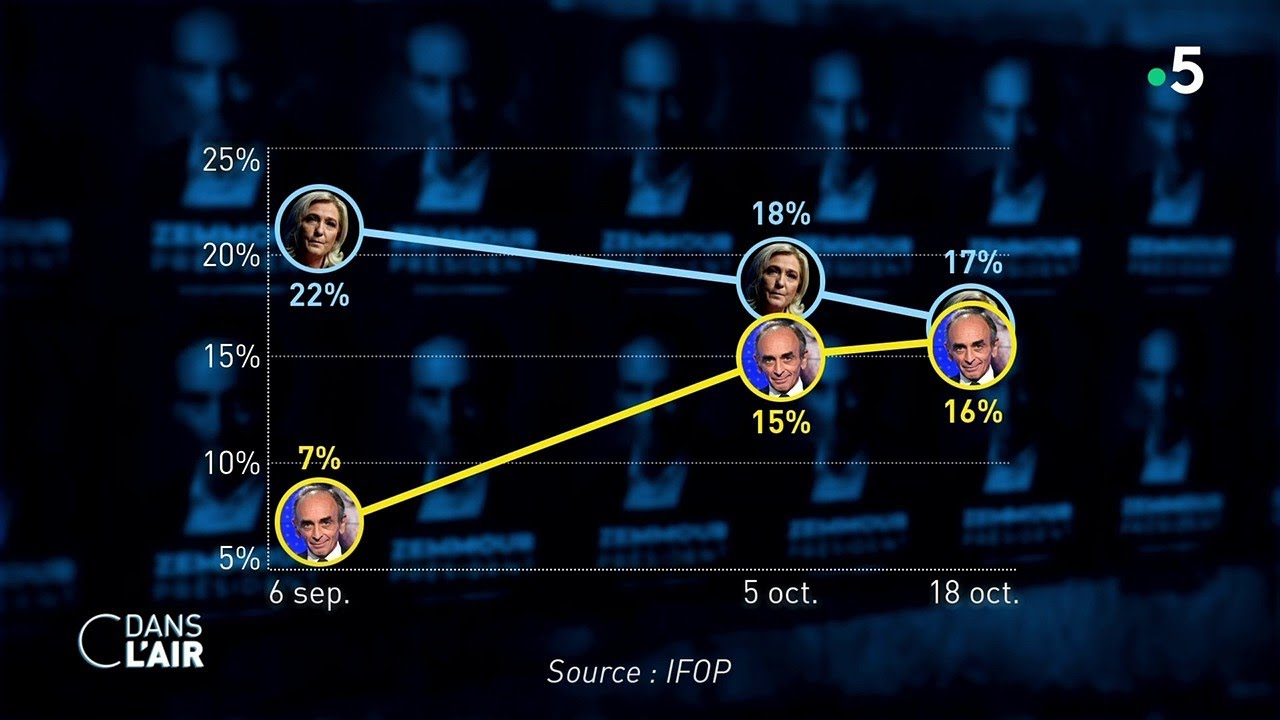 Download Le Pen/Zemmour : alliés ou concurrents ?  - Reportage #cdanslair 20.10.2022