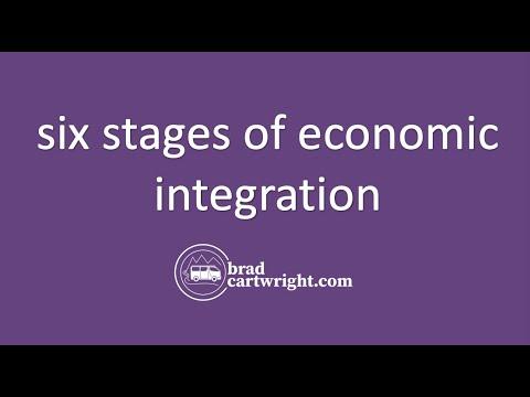 Economic Integration:  Six Stages     International Economics