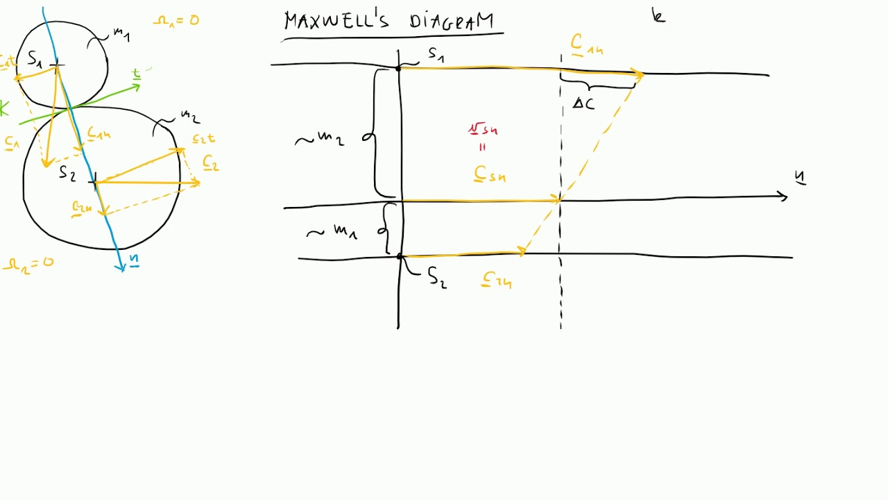 Maxwell diagram youtube.