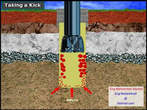 Oil & Gas Well Kick
