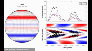 Sun Could See Strongest Cycle, or Not, Earth Changes, and More: Dec. 09, 2020
