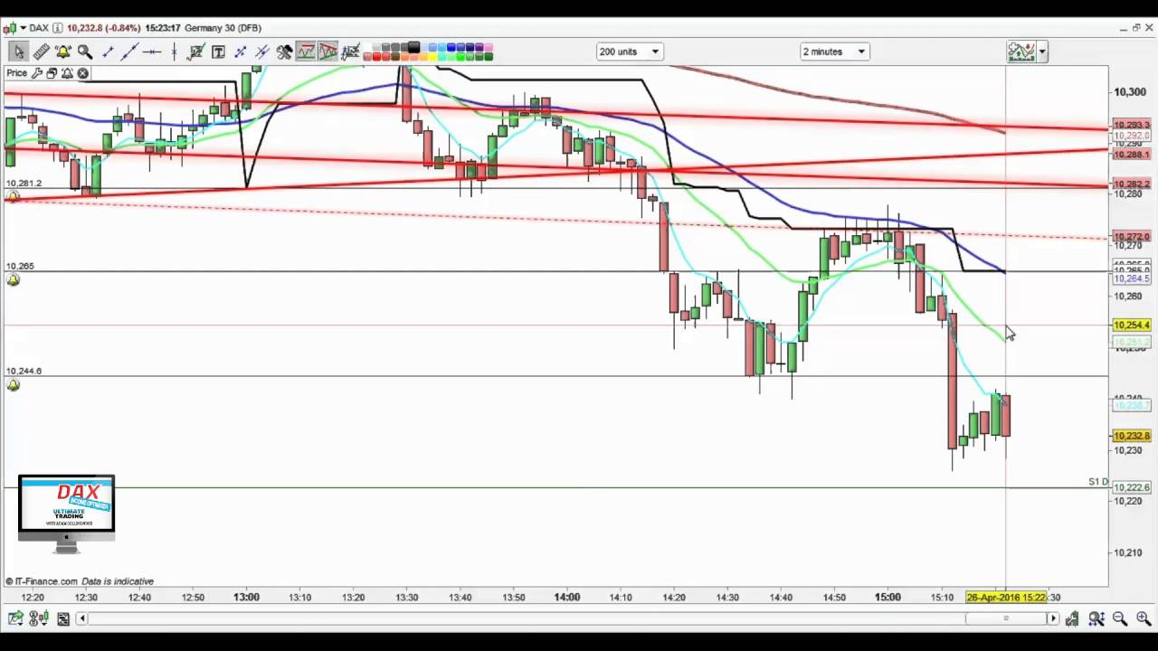 Trade the dax forex стоп лосс