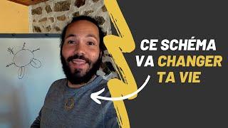 CE SCHÉMA VA CHANGER TA VIE - YouTube