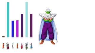 Dragon Ball Super  Power levels /Уровень Силы