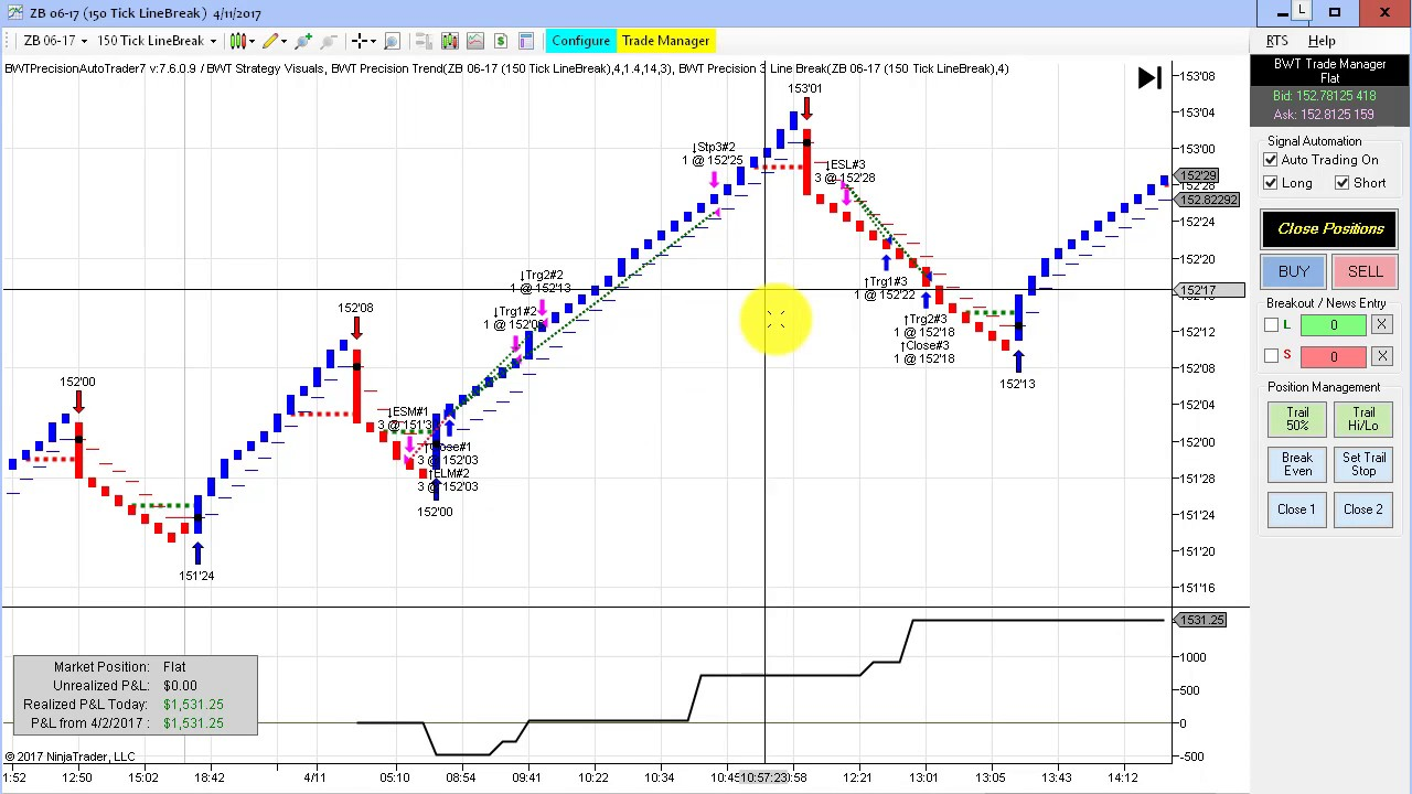 Automated Day Trading Software Reviews and Strategy