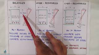 Balanced | Under Reinforced | Over reinforced | RCC Sections
