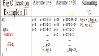 Algorithm: Time Complexity of Iterative Program Example # 11