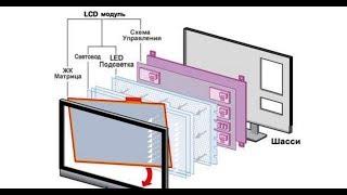 Расположение светофильтров подсветки матрицы телевизора LG + сериал