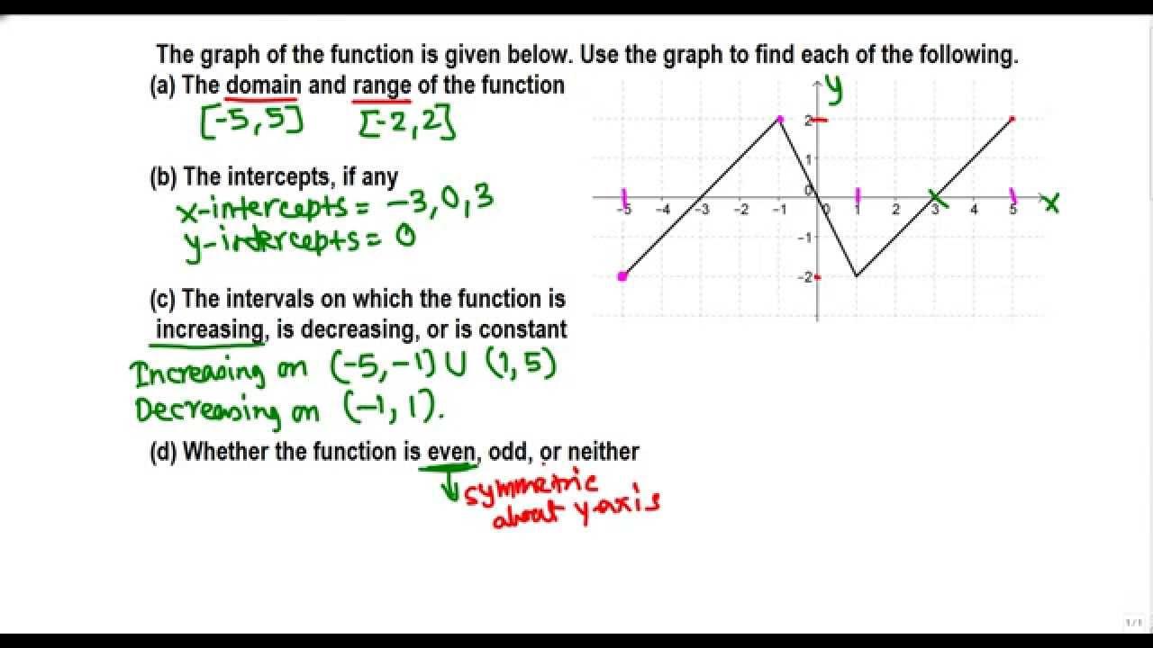 Increasing, Decreasing, Domain, Range, Intercepts Of A Function (college  Algebra)