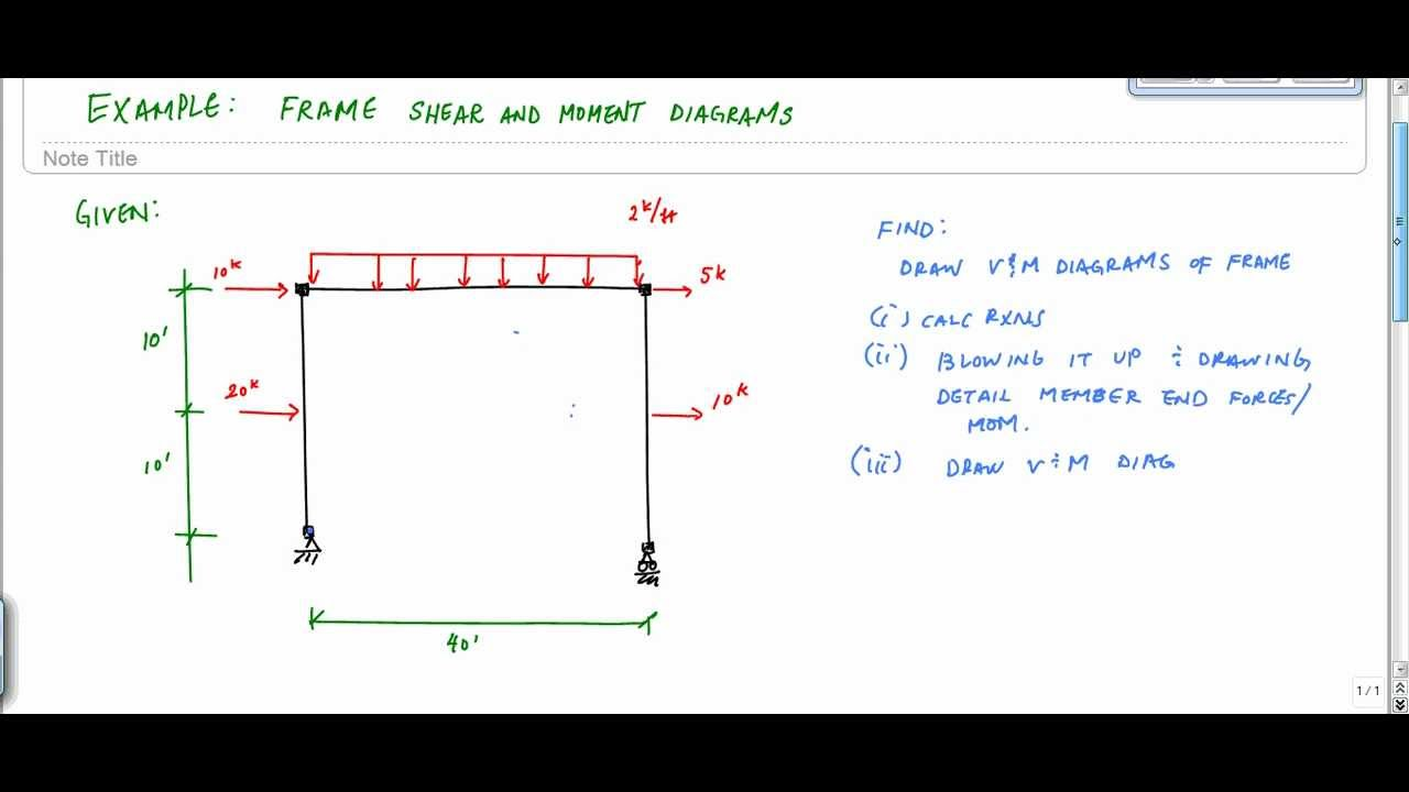 Shear And Moment Diagram Generator Whelen Siren Wiring Drawing Diagrams For Frames Great Installation Of Frame Analysis Example 2 Part 1 Rh Youtube Com Force Bending Typical