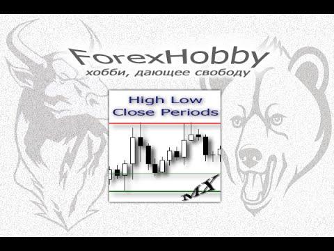 Форекс индикатор HighLowClosePeriods