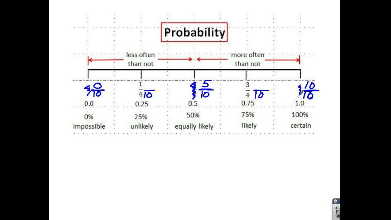 Understanding Odds