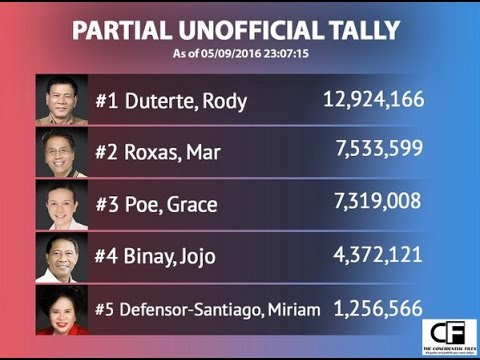 Partial Unofficial Result For The 2016 Election