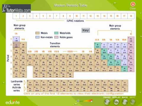 Modern Periodic Table Youtube