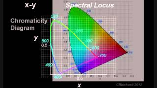 Color Vision 2: Color Matching