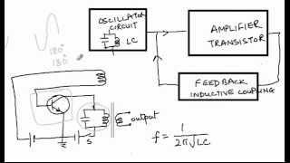 Tuned Collector Oscillator- Transistor Oscillator