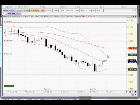 analyse technique gold silver en usd pour 13 octobre 14