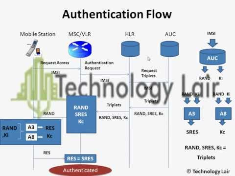 Authentication In GSM