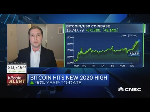 Bitcoin Surges To A New 2020 High