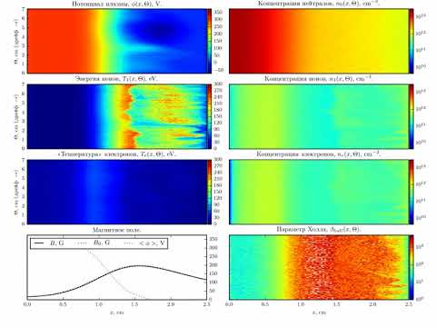 Hall thruster axial-azimuthal model with self-magnetic-field and cathode plasma