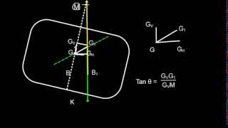 Ship Stability List Formula