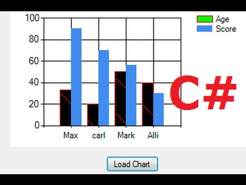 C# Tutorial 14How to use Chart /Graph in Visual C# - YouTube