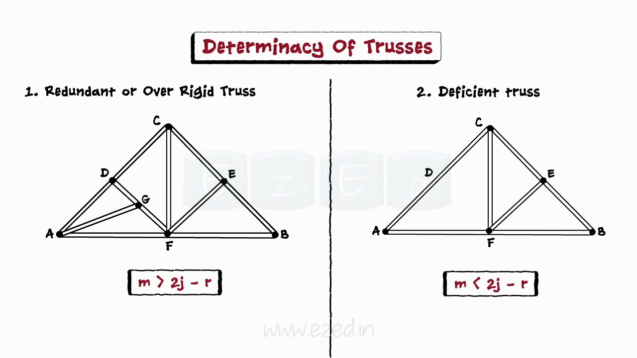 Analysis of trusses and frames iii determinacy of for Where to buy trusses