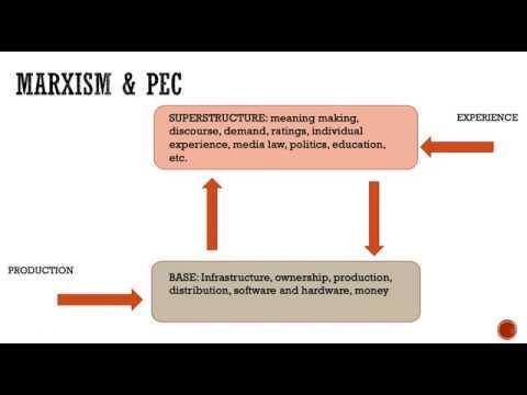COMM 4050 - Political Economy Of Communication