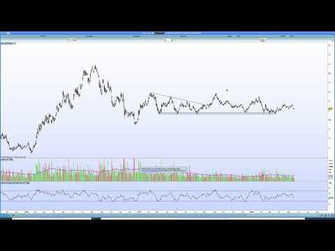 Gold and major index charts - 20 May 2018