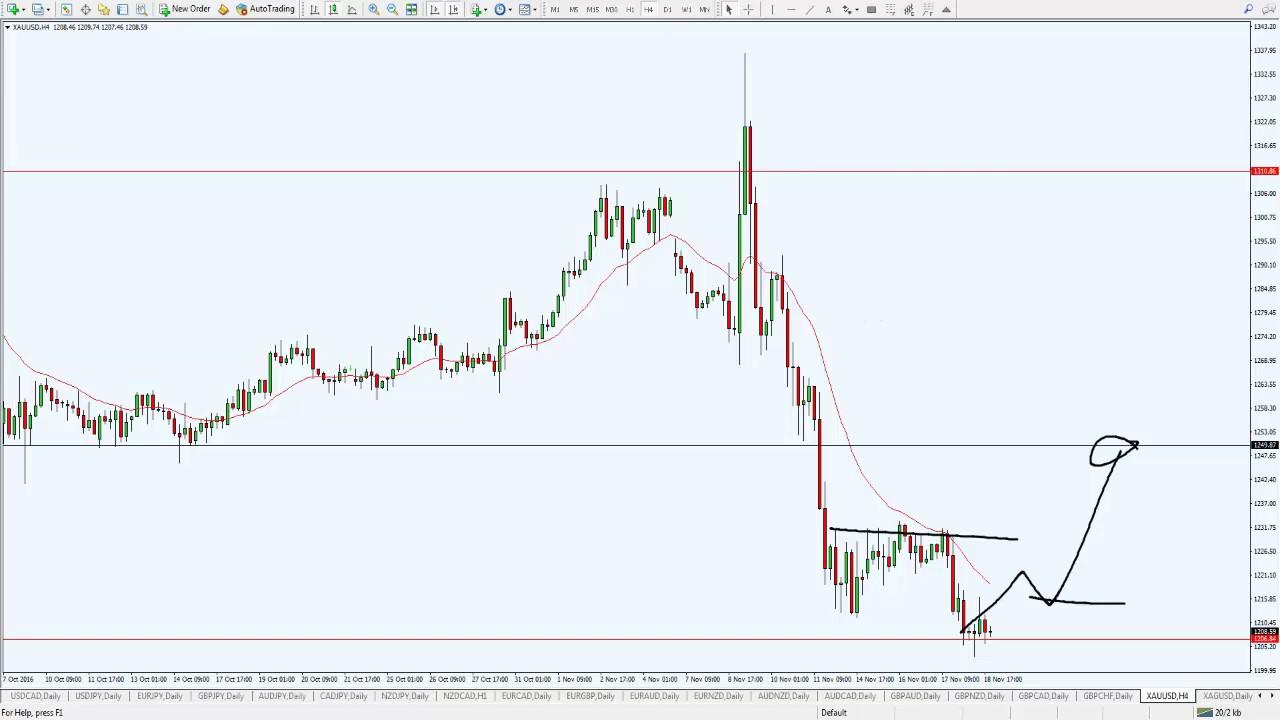 Best forex trading setups