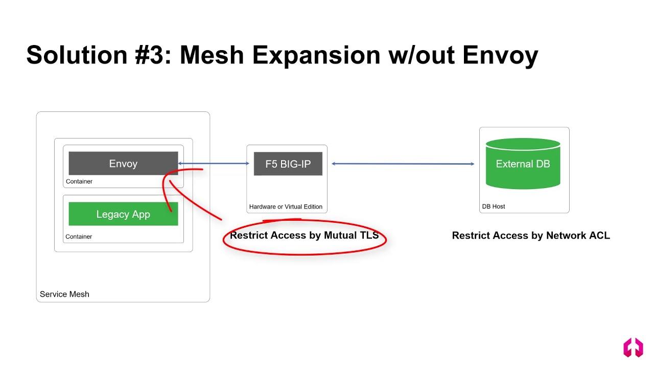 Expanding Service Mesh Without Envoy - Aspen Mesh