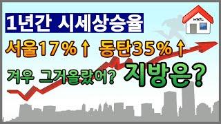 전국아파트 시세분석! 서울은17%, 동탄은 35% 전국…