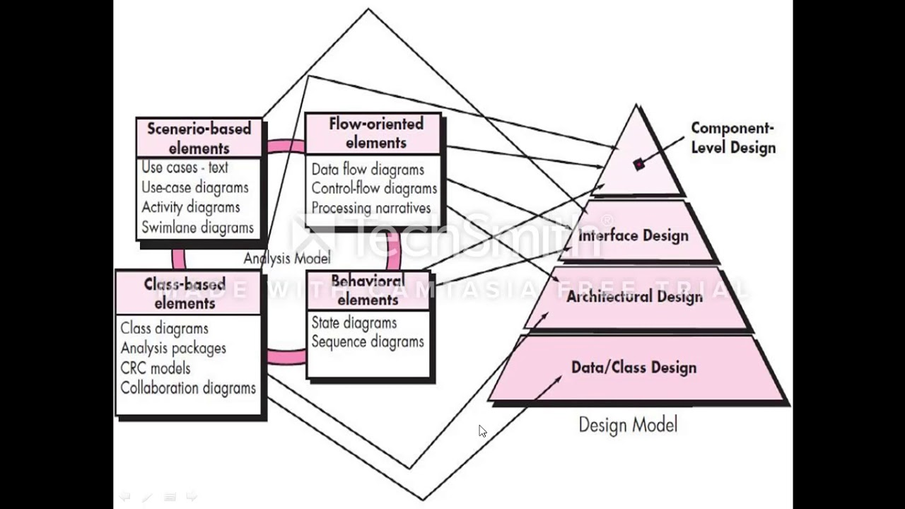 Se Design Concepts 1 Design With Context Of Software Engineering 2 The Design Process Youtube