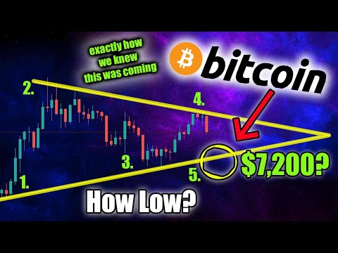 BITCOIN DIP SLOWS…BUT IS THE BTC DOWNTREND OVER?