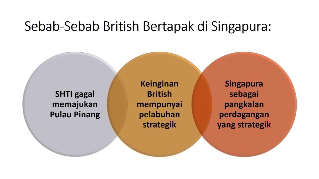 sejarah tingkatan 2 Sejarah tingkatan 2 bab 1 - kedudukan strategik mendorong penguasaan british bab 2 - kekayaan hasil bumi mendorong campur tangan british bab 3 - negeri-negeri.