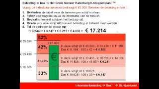 Inkomstenbelasting - Box 1 - Schijventarief