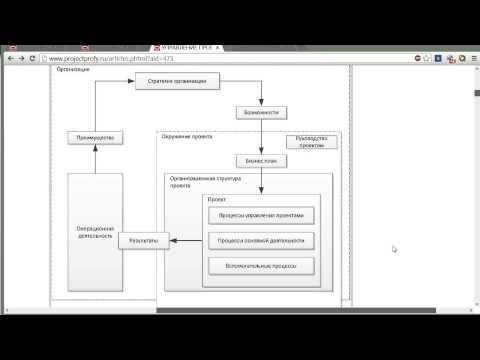 Общие понятия управления проектами ISO 21500. Методологические риски.