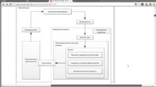 общие понятия управления проектами ISO 21500. Методологические риски