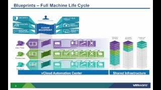 VMware vCAC 6.x: Configuring Infrastructure Single Machine Blueprints