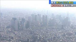 東京都は計3000人超に 新たに107人感染確認(20/04/20)