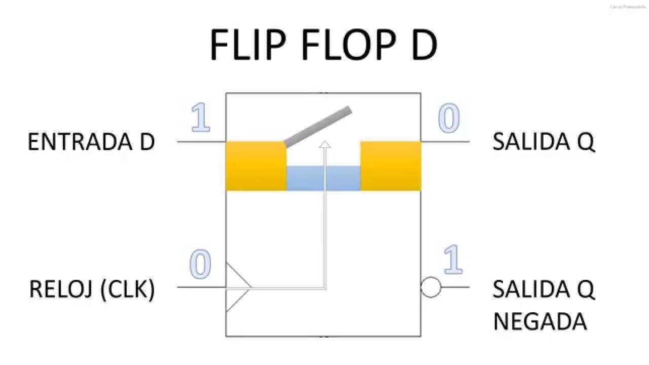 Circuito Flip Flop: Alarma Flip Flop. Practica Multiplexor