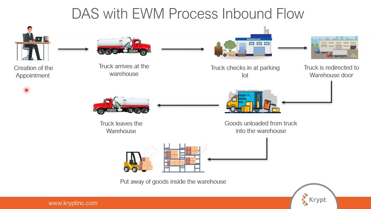 Dock Appointment Scheduling with SAP EWM