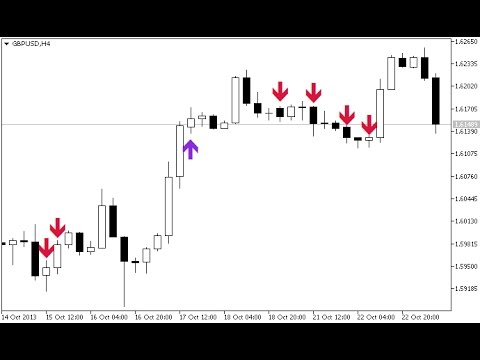 I Gap Indicator For Metatrader 5 Youtube