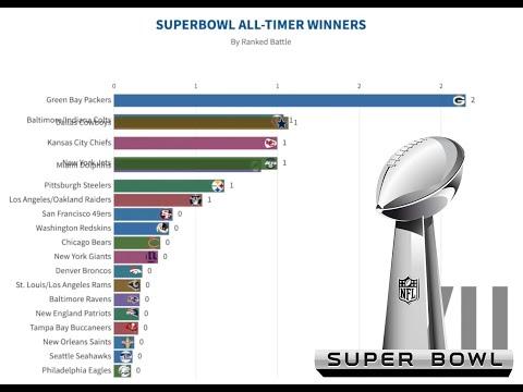 WHICH TEAM WON THE MOST SUPER BOWL (Super Bowl I - Super Bowl LIII)