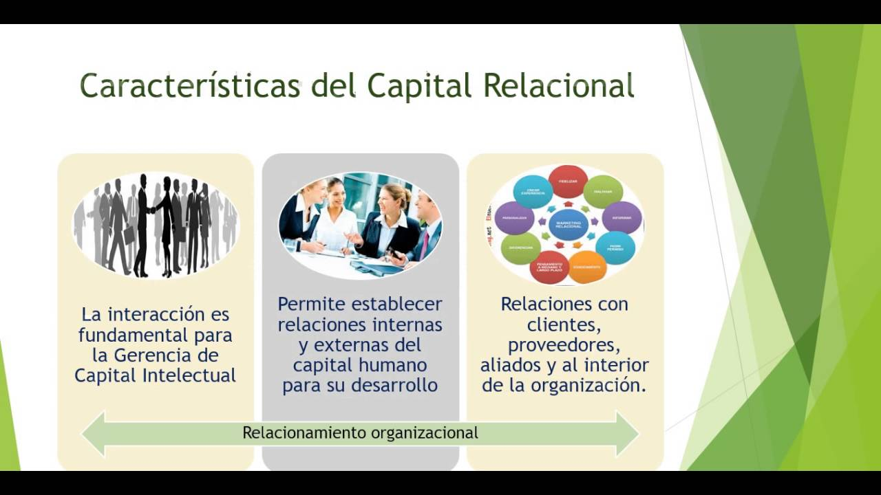 Capital Humano Estructural Y Relacional Youtube