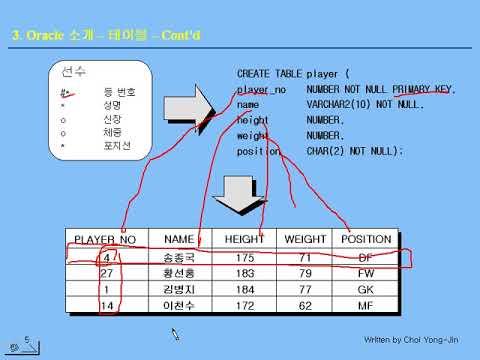 [오라클 기초 강좌] 03 - Oracle 소개 - 테이블, 칼럼, Primary Key, Foreign Key, Optimizer