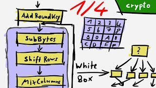 Understanding the execution flow of the binary - White Box Unboxing 1/4 - RHme3 Qualifier