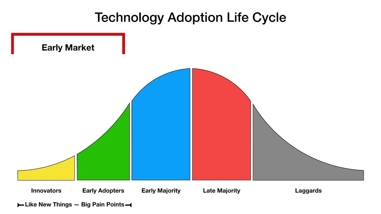 The 5 Customer Segments of Technology Adoption