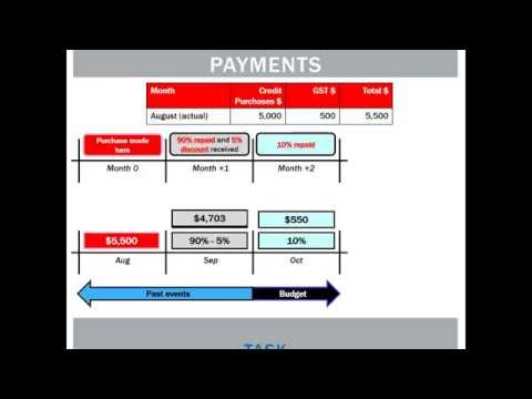 21.4 Budgeting for creditor payments